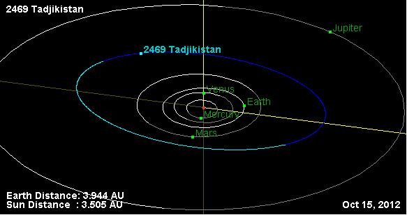 Орбита планеты (2469) Таджикистан