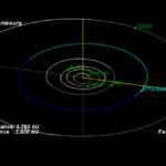 Орбита астероида Люксембург