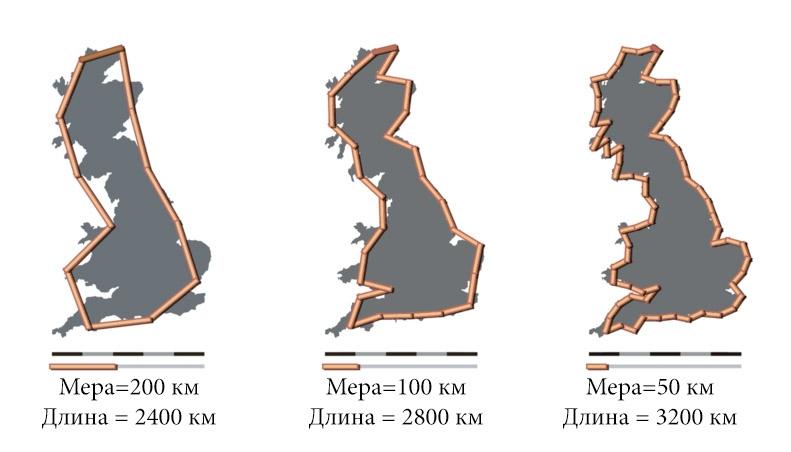 Пример парадокса береговой линии на примере Британских островов